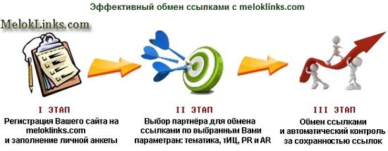 Система обмена ссылками