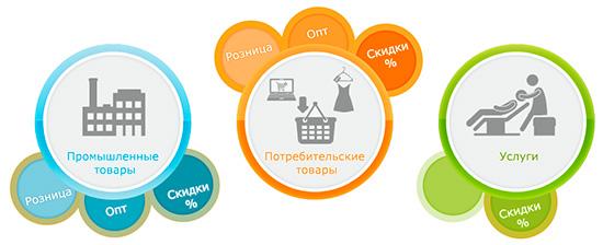 Схема организации своего веб-магазина