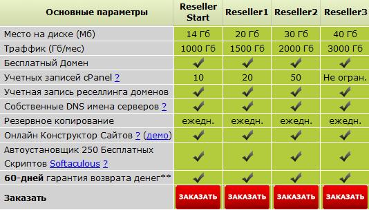 Цены на хостинг для реселлеров