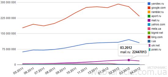 Популярность Яндекса и Google в Украине
