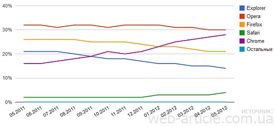 Популярные браузеры в украинском интернете