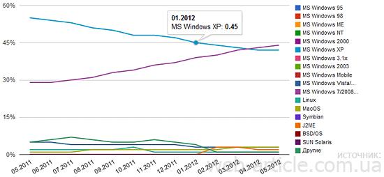 Статистика использования операционных систем в Украине