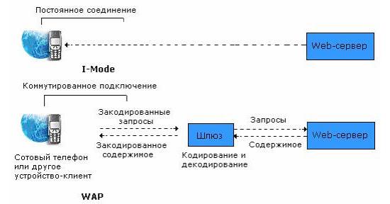 Как работает протокол WAP