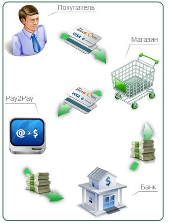 Схема работы Pay2Pay