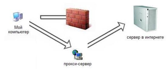 Упрощенная схема работы прокси-сервера
