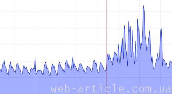 график проверки нагрузки сайта